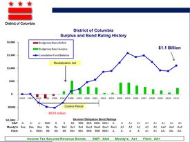 Surplus and Bond Rating History image